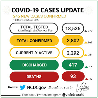 BREAKING: NIGERIA RECORDS 245 NEW CASES  OF COVID-19 | DEATH RATE HITS 93