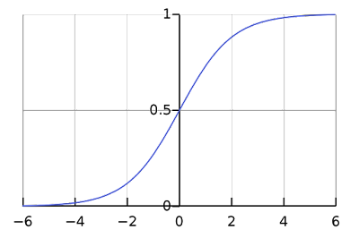 Figure 2, The Logistic Function