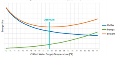 List of Chilled Water Temperature Reset Strategies | System Optimization