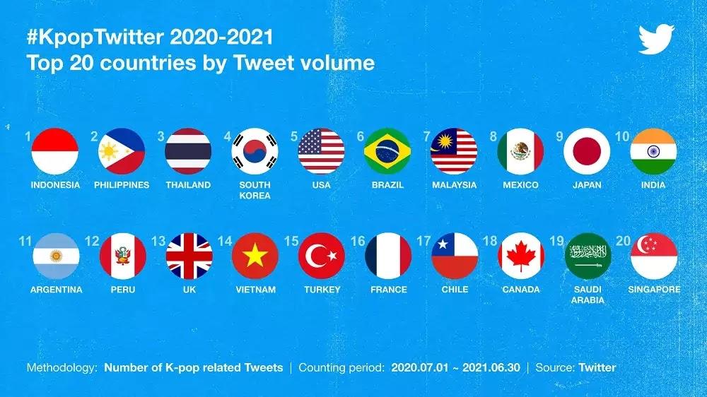 #KpopTwitter July 2021 Top 20 countries by Tweet volume