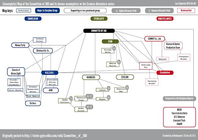 Б. Фулфорд. Детальный план Всемирного агентства по планированию будущего представлен Комитету 300 Committee300map