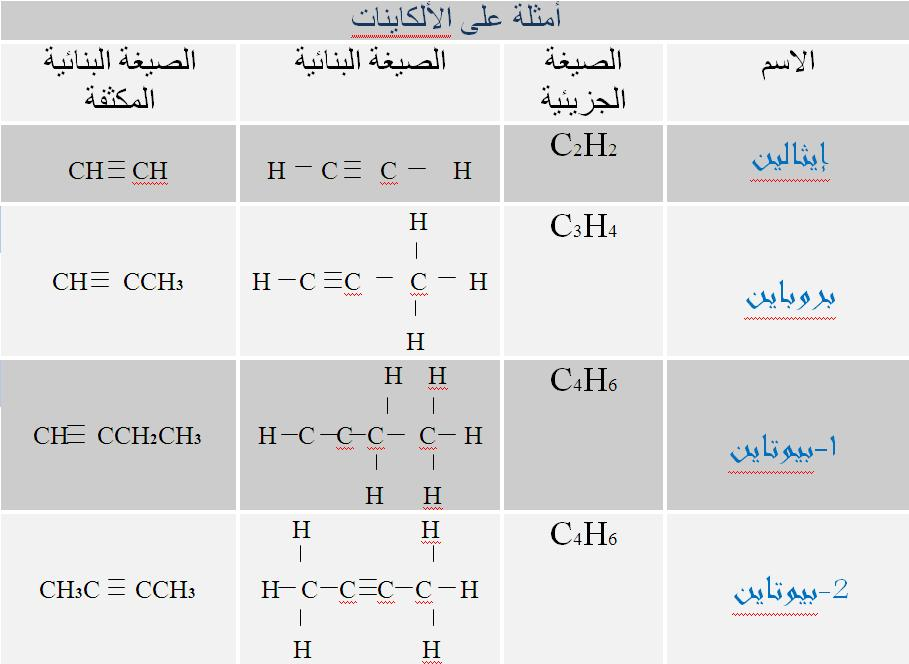 الهيدروكربونات