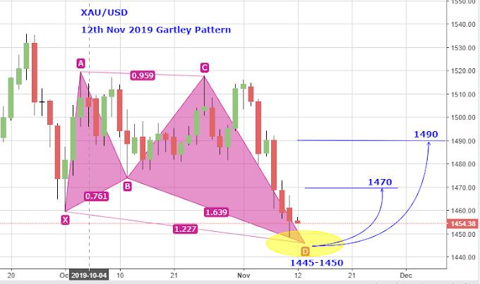 Does Gold form Bullish Gartley pattern?
