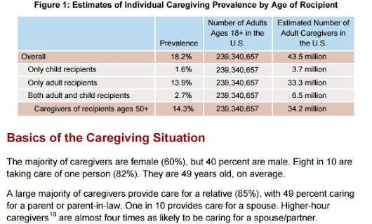 Fascinating Facts on Family Caregivers: Highlights from Caregiving in the US 2015