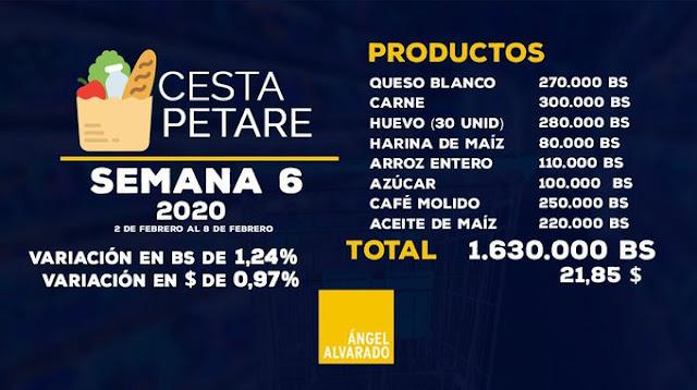 Cesta Petare de alimentos básicos subió 1,24% a Bs.1.630.000