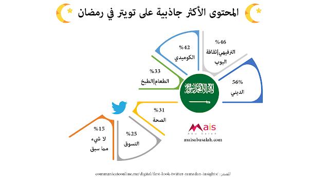المحتوى الأكثر جاذبية على تويتر في رمضان في السعودية #انفوجرافيك