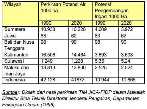 Tabel Perkiraan potensi air dengan pengembangan irigasi menurut wilayah, tahun 1990-2020