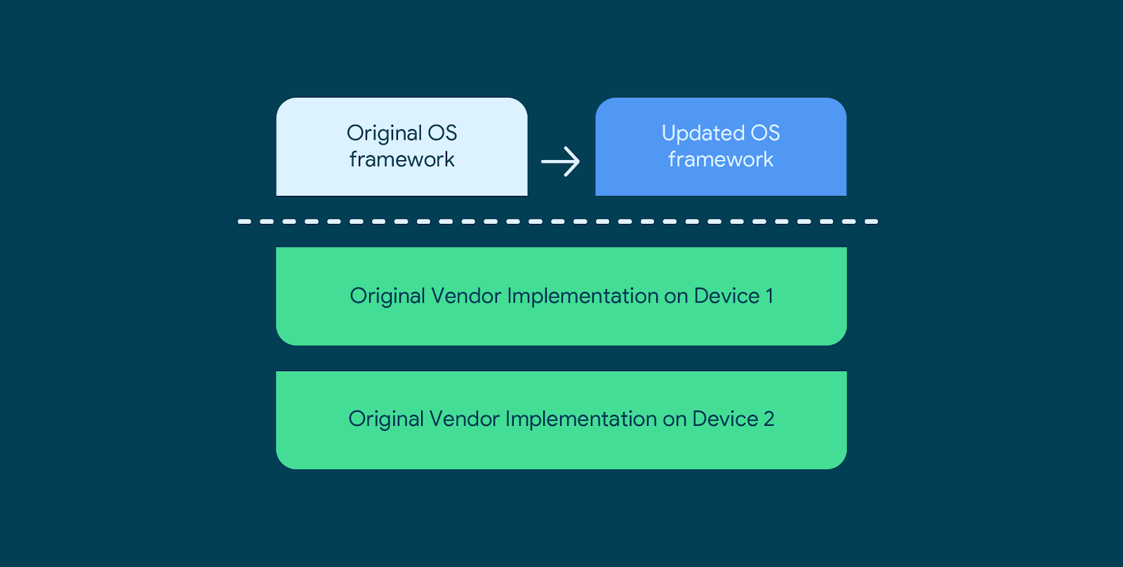 Chart comparing Original OS framework to Updated OS framework