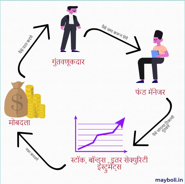 mutual fund concept in marathi