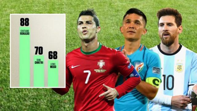 Bintang India Sukses Geser Lionel Messi sebagai Pencetak Gol Terbanyak Kedua