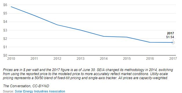 Chart Attribute: The average price to install a residential, commercial or utility-scale solar system fell sharply between 2010 and June 2017, dropping from $ 5.79 per watt to $1.54 per watt. / Source: EIA.gov