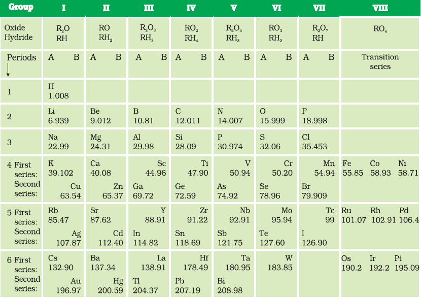 10 class periodic classification of elements chemistry for Html table class