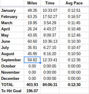 600 mile goal
