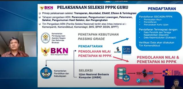 Proses Pendaftaran Guru PPPK Tahun 2021