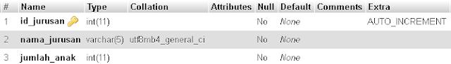 struktur tabel tb_jurusan untuk grafik pada aplikasi web
