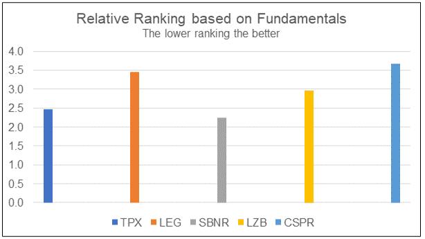 TPX Relative fundamental ranking