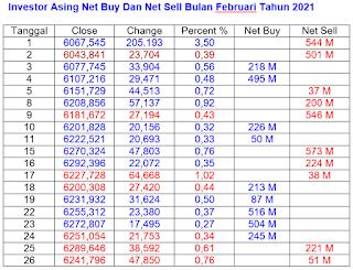 Net Buy dan Net Sell Februari 2021