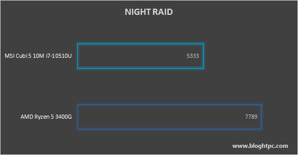3D MARK NIGHT RAID