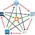Membangun Blog Dengan Cara Teknik SEO Linkwheel