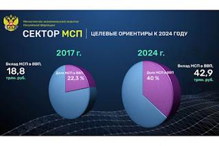 Минэкономразвития представило планы по поддержке МСП до 2024 года