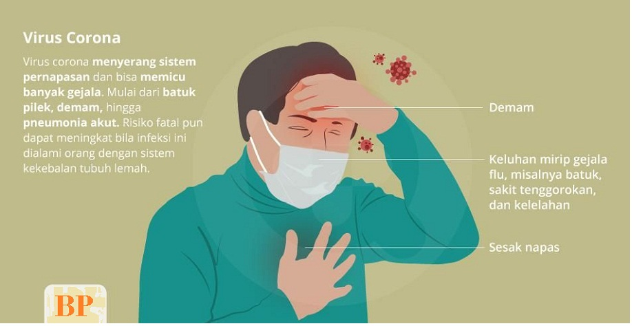 Komplikasi Virus Corona