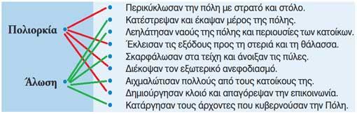 Η τέταρτη σταυροφορία και η άλωση της Κωνσταντινούπολης από τους Φράγκους - Το Βυζάντιο παρακμάζει και υποκύπτει σε κατακτητές - από το «https://e-tutor.blogspot.gr»