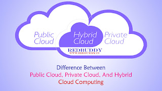 Difference Between Public Cloud, Private Cloud, And Hybrid Cloud Computing