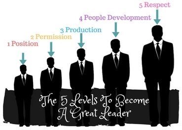 Learn The 5 Levels To Become A Great Leader