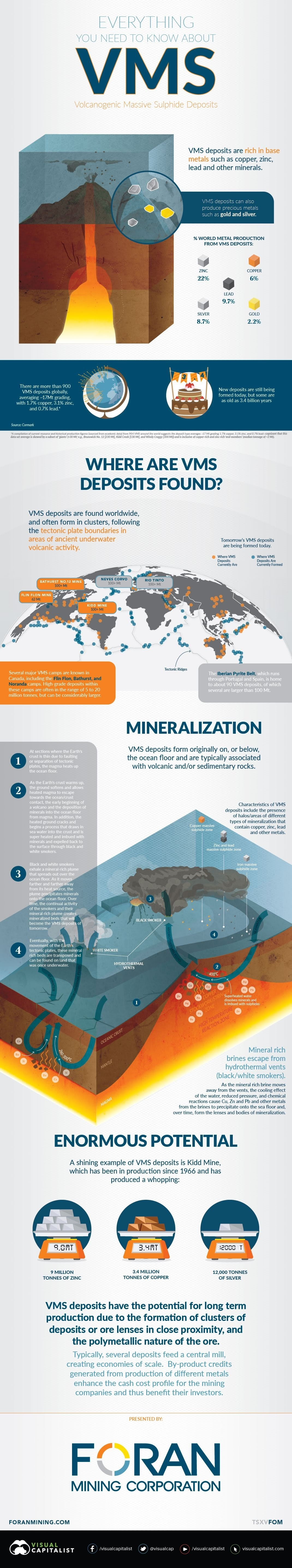 Everything You Need to Know on VMS Deposits #infographic
