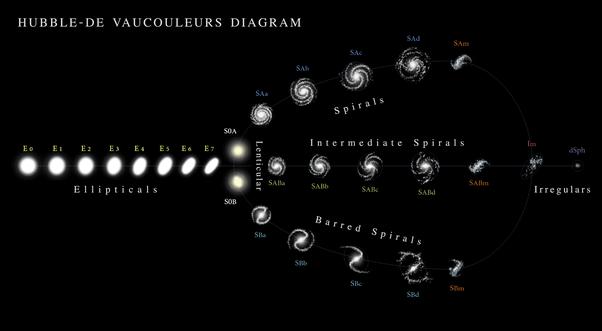 các mẫu thiên hà