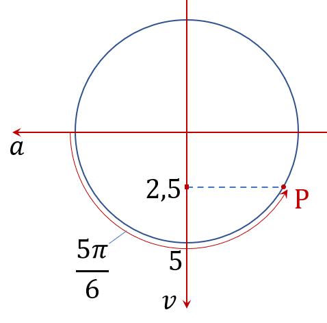 Đường tròn pha cho câu 35 của đề thi thử TNTHPT vật lý 2021 tỉnh Quảng Bình