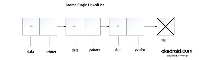 Contoh Konsep Gambar Single LinkedList Java