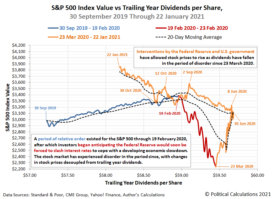 S&P 500 Index Value vs Trailing Year Dividends per Share, 30 September 2019 through 22 January 2021