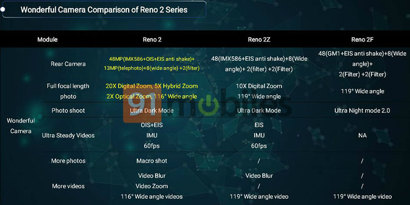 Details about the OPPO Reno F with quad-cam leaks!