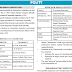 Disha Publication Polity Complete Study Material Easy Notes Essay PDF