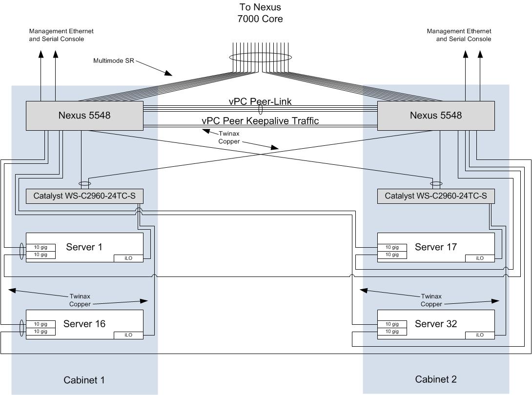 Fragmentation Needed: Nexus 5K Layout for 10Gb/s Servers - Part 2