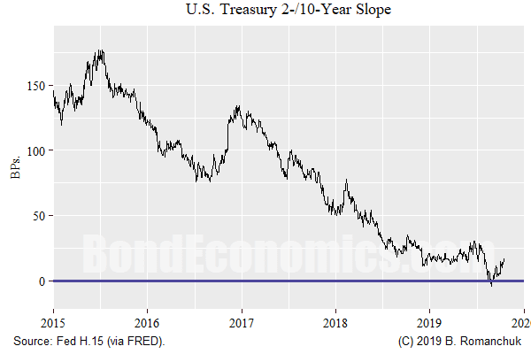 Chart: 2/10 Treasury Slope