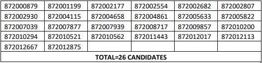 HPSSC Hamirpur Store Keeper Post Code: 872 Screening Test Result 2021