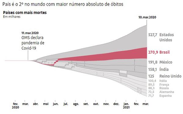 Infográfico da Folha de S.Paulo revela a gravidade da situação
