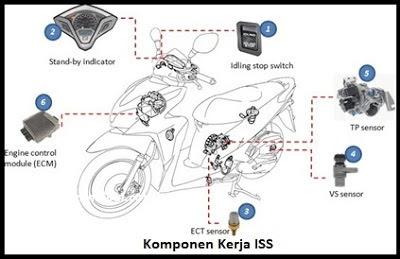 Penyebab Idling Stop System (ISS) Motor Matic Honda Tidak Dapat Berfungsi