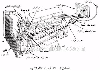 كتاب شرح نظام التبريد في السيارة PDF