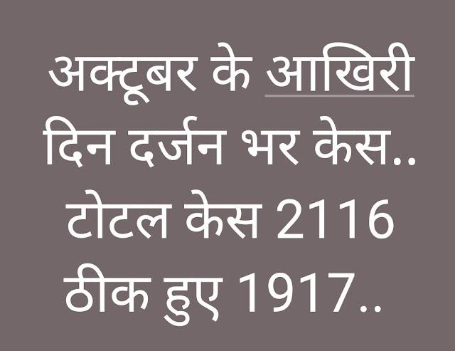 अक्टूबर के आखिरी दिन दर्जन भर पोजेटिव रिपोर्ट में मलहरा से भाजपा प्रत्याशी प्रदुमन सिंह भी शामिल.. अक्टूबर में 400 नए मरीज मिलने से टोटल कोविड केस 2116.. इधर 62 की मौत, अभी 75 सेंपलों की रिपोर्ट आना बाकी..