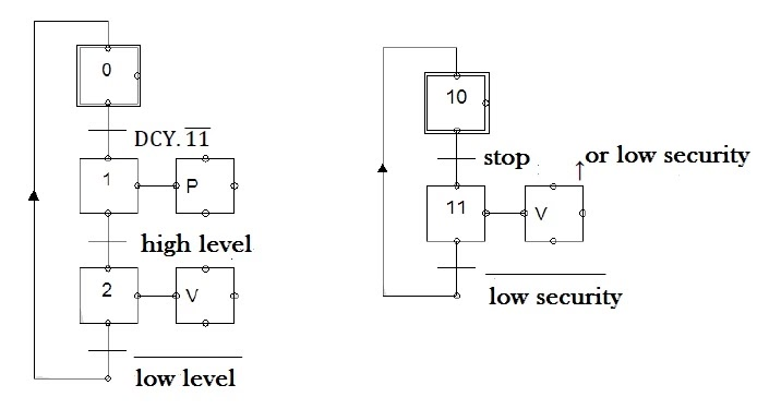 grafcet process of level