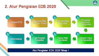 Alur Pengisian PMP EDS 2020 Tahap 1