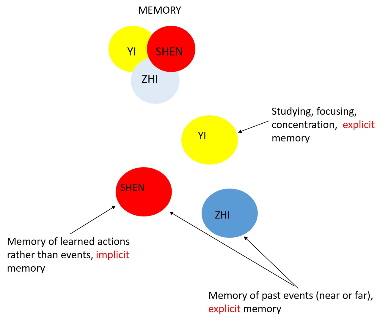 implicit memory which is also known as non declarative memory Drug-induced amnesia impairs implicit relational memory  implicit, non-declarative memory is  and contextual memory, a process that has also been.