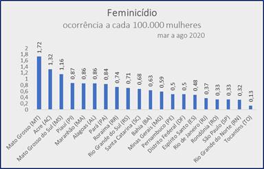 feminicídio nos estados