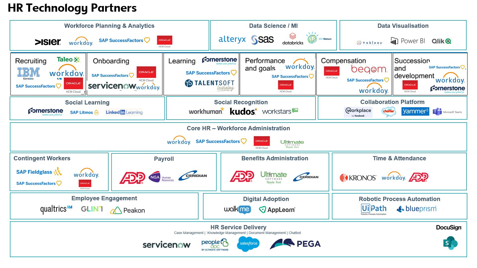 HR Technology ecosystem, HR Technology vendors, HRIS software