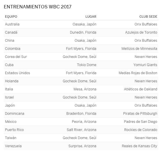 Calendario de entrenamientos y partidos de practicas para el Clasico Mundial de Beisbol 2017