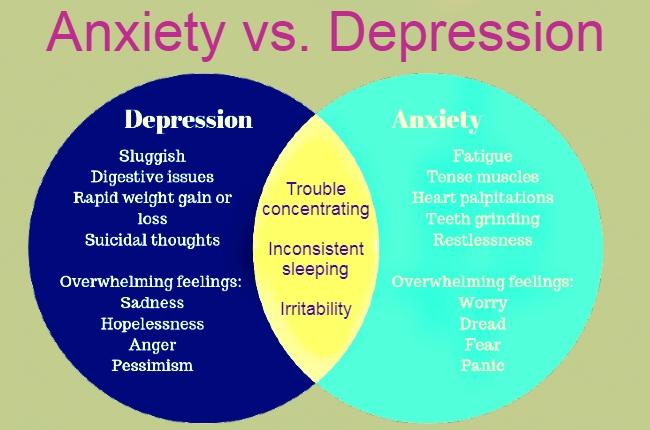 Anxiety vs. Depression