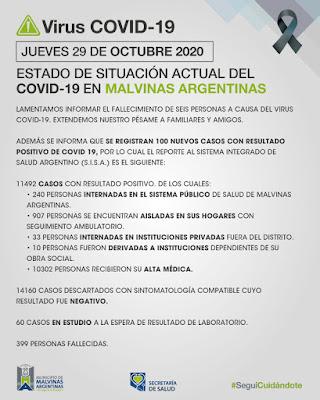 Malvinas Argentinas: Jueves con seis nuevos fallecimientos y cien nuevos casos. Covid%2B19%2Ben%2BMalvinas%2BArgentinas%2B01